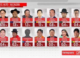 tercera encuesta Ciesmori El Alto