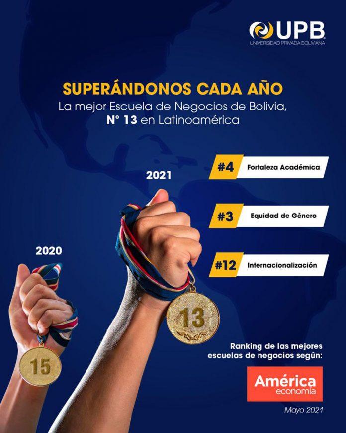 La Escuela de Negocios de UPB sube al puesto 13 en prestigioso ranking latinoamericano